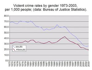 Gender and Crime - Differences Between Male And Female